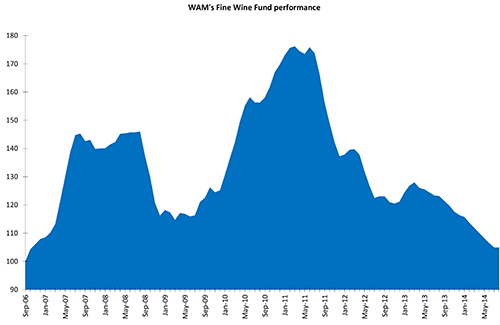 Performance of WAM's Fine Wine fund